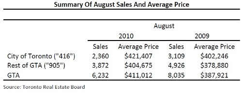 Toronto Real Estate Market Report: August 2010 Statistics Photo