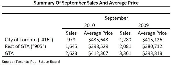 Toronto Real Estate Market Report: September 2010 Mid-Month Statistics Photo