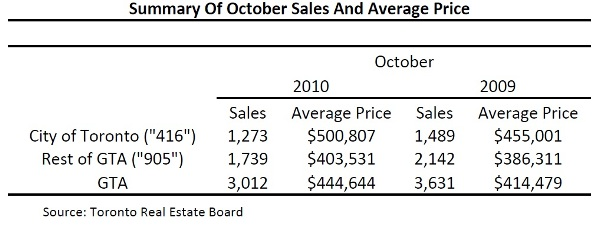 Toronto Real Estate Market Report: October 2010 Mid-Month Statistics Photo