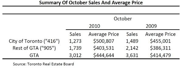 Toronto Real Estate Market Report: October 2010 Mid-Month Statistics Photo