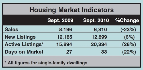 Toronto Real Estate Market Report: September 2010 Statistics Photo