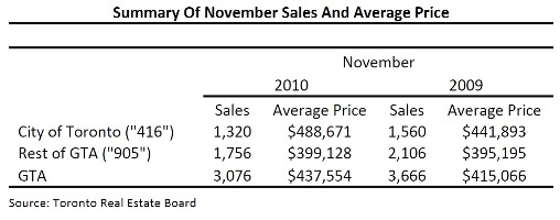 Toronto Real Estate Market Report: November 2010 Mid-Month Statistics Photo