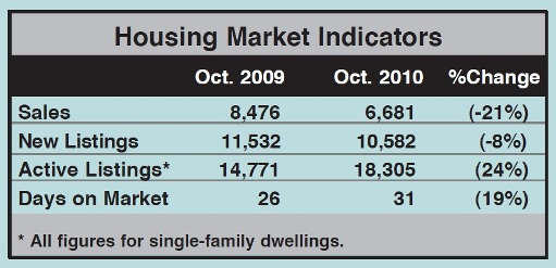 Toronto Real Estate Market Report: October 2010 Statistics Photo