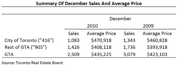 Toronto Real Estate Market Report: December 2010 Mid-Month Statistics Photo