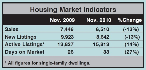 Toronto Real Estate Market Report: November 2010 Statistics Photo