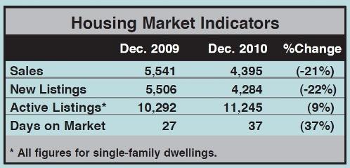 Toronto Real Estate Market Report: December 2010 Statistics Photo