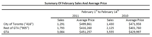 Toronto Real Estate Market Report: February 2011 Mid-Month Statistics Photo