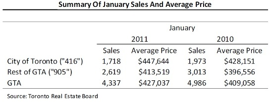 Toronto Real Estate Market Report: January 2011 Statistics Photo