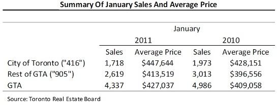 Toronto Real Estate Market Report: January 2011 Statistics Photo