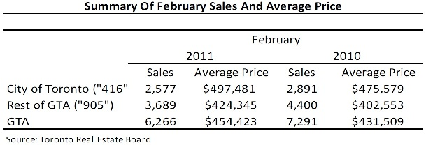 Toronto Real Estate Market Report: February 2011 Statistics Photo