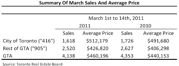 Toronto Real Estate Market Report: March 2011 Mid-Month Statistics Photo