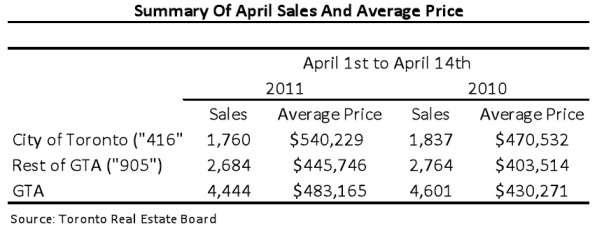 Toronto Real Estate Market Report: April 2011 Mid-Month Statistics Photo