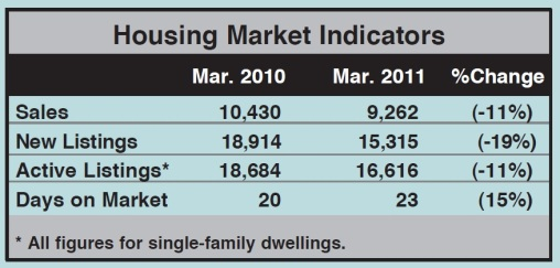 Toronto Real Estate Market Report: March 2011 Statistics Photo