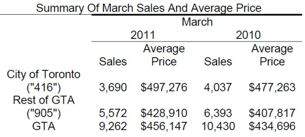 Toronto Real Estate Market Report: March 2011 Statistics Photo