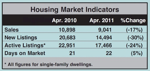 Toronto Real Estate Market Report: April 2011 Statistics Photo