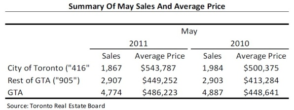 Toronto Real Estate Market Report: May 2011 Mid-Month Statistics Photo