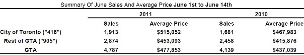 Toronto Real Estate Market Report: June 2011 Mid-Month Statistics Photo