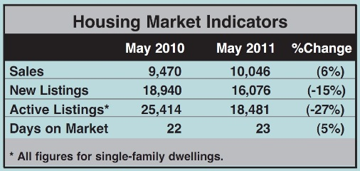 Toronto Real Estate Market Report: May 2011 Statistics Photo