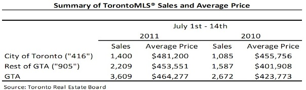 Toronto Real Estate Market Report: July 2011 Mid-Month Statistics Photo