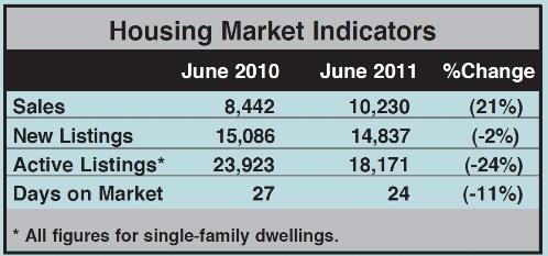 Toronto Real Estate Market Report: June 2011 Statistics Photo