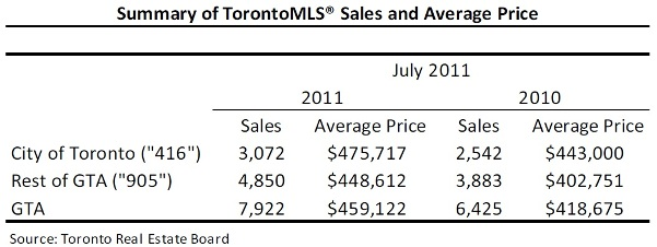 Toronto Real Estate Market Report: July 2011 Statistics Photo