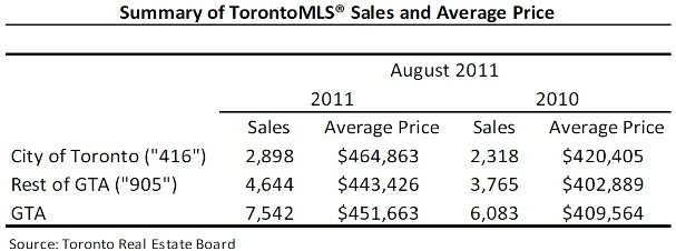 Toronto Real Estate Market Report: August 2011 Statistics Photo