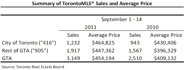 Toronto Real Estate Market Report: September 2011 Mid-Month Statistics Photo