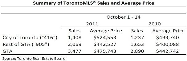 Toronto Real Estate Market Report: October 2011 Mid-Month Statistics Photo