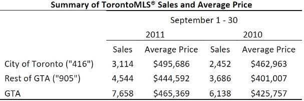 Toronto Real Estate Market Report: September 2011 Statistics Photo