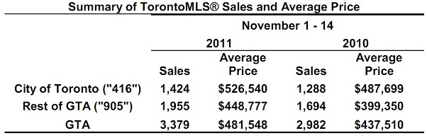 Toronto Real Estate Market Report: November 2011 Mid-Month Statistics Photo