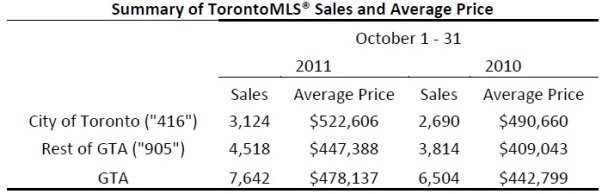 Toronto Real Estate Market Report: October 2011 Statistics Photo