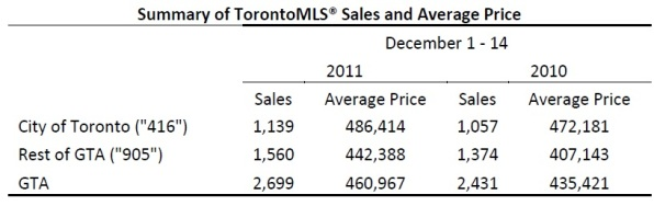 Toronto Real Estate Market Report: December 2011 Mid-Month Statistics Photo