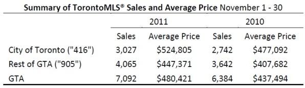 Toronto Real Estate Market Report: November 2011 Statistics Photo