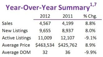 Toronto Real Estate Market Report: January 2012 Statistics Photo