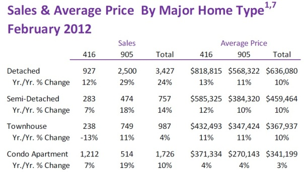 Toronto Real Estate Market Report: February 2012 Statistics Photo