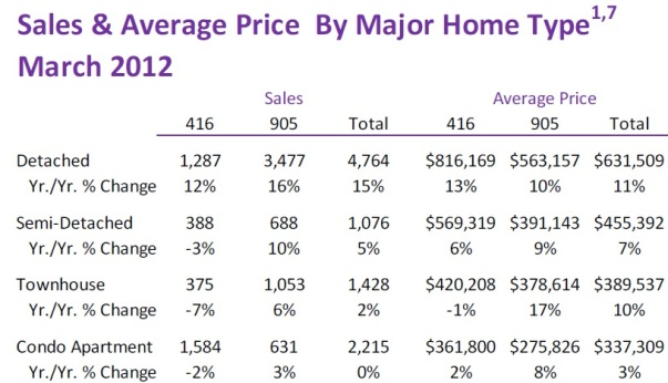 Toronto Real Estate Market Report: March 2012 Statistics Photo