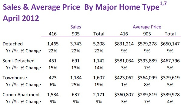 Toronto Real Estate Market Report: April 2012 Statistics Photo