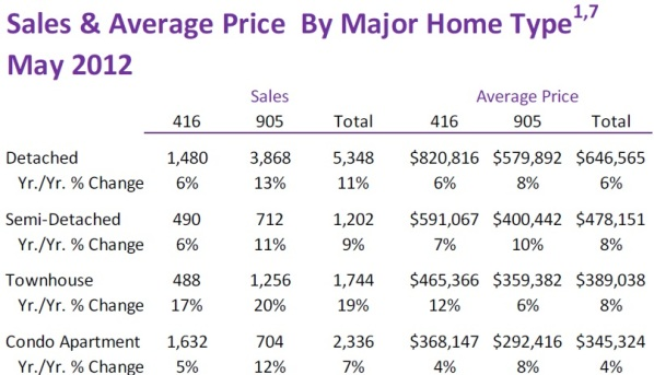 Toronto Real Estate Market Report: May 2012 Statistics Photo