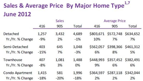 Toronto Real Estate Market Report: June 2012 Statistics Photo