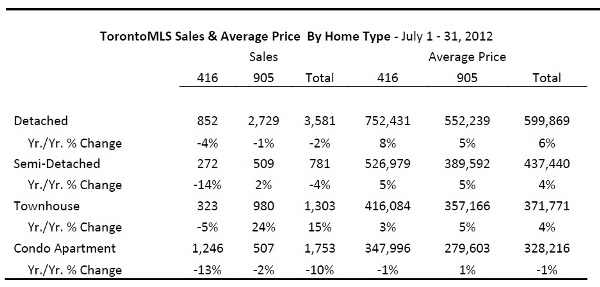 Toronto Real Estate Market Report: July 2012 Statistics Photo