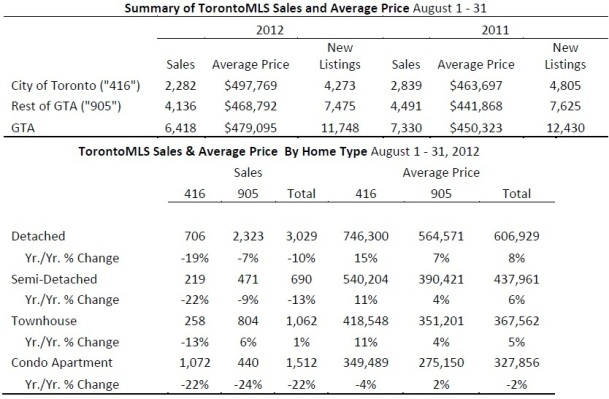 Toronto Real Estate Market Report: August 2012 Statistics Photo