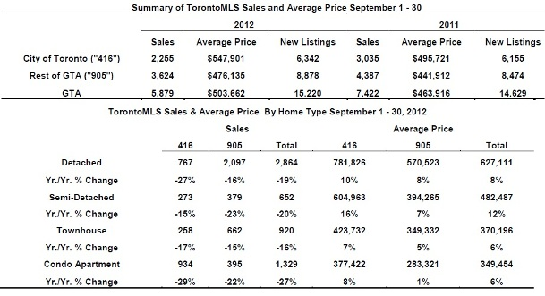 Toronto Real Estate Market Report: September 2012 Statistics Photo