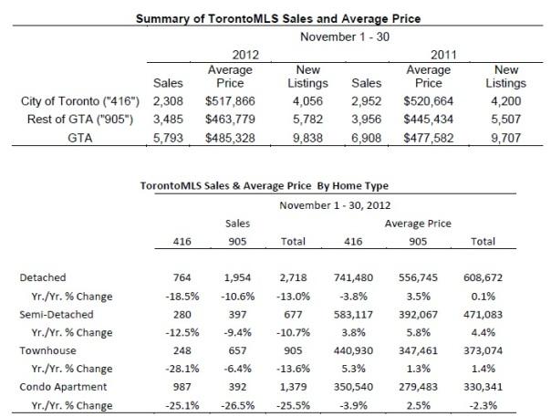 Toronto Real Estate Market Report: November 2012 Statistics Photo