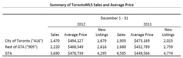 Toronto Real Estate Market Report: December 2012 Statistics Photo