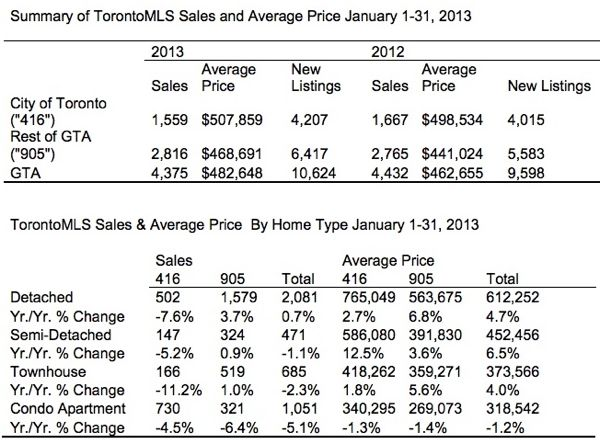 Toronto Real Estate Market Report: January 2013 Statistics Photo