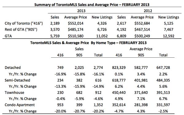 Toronto Real Estate Market Report: February 2013 Statistics Photo