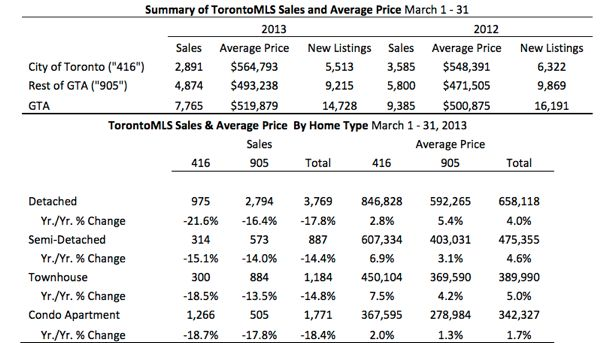 Toronto Real Estate Market Report: March 2013 Statistics Photo