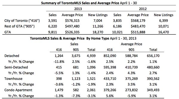 Toronto Real Estate Market Report: April 2013 Statistics Photo