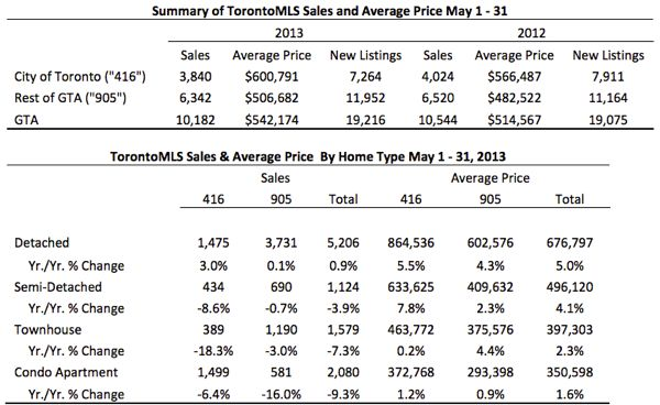Toronto Real Estate Market Report: May 2013 Statistics Photo