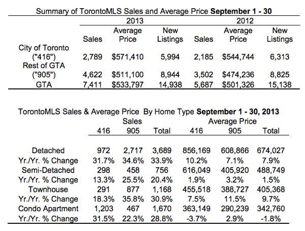 Toronto Real Estate Market Report: September 2013 Statistics Photo